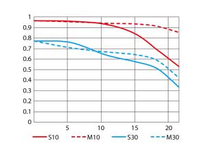 AF-S NIKKOR 24mm f/1.8G EDのMTF曲線