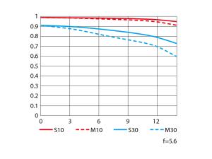 AF-P DX NIKKOR 18-55mm f/3.5-5.6G VRの性能曲線図(Tele)
