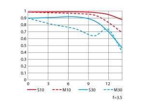 AF-P DX NIKKOR 18-55mm f/3.5-5.6G VRの性能曲線図(Wide)