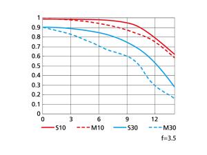 AF-S DX NIKKOR 18-55mm f/3.5-5.6G VRの性能曲線図(Wide側)