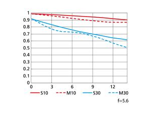 AF-S DX NIKKOR 18-55mm f/3.5-5.6G VRの性能曲線図(Tele側)